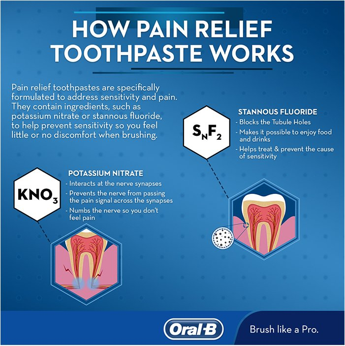 How pain relief toothpaste works
